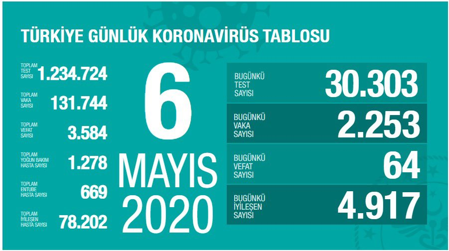 Korona Virüs Günlük Tablo 6 Mayıs 2020