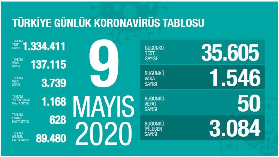 Korona Virüs Günlük Tablo 9 Mayıs 2020