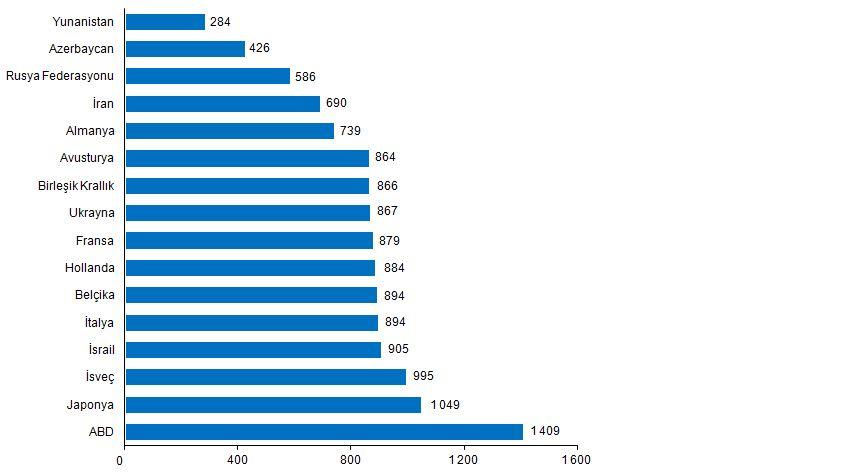 Ülkelere Göre Kişi Başı Harcama - 1. Çeyrek 2020