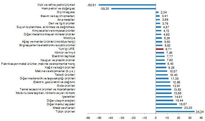 Yİ-ÜFE Yıllık Değişim (Kategorisel) - Nisan 2020