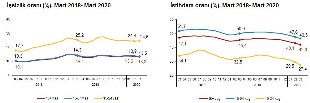 İşsizlik Ve İstihdam Oranı Mart (2018 - 2020)