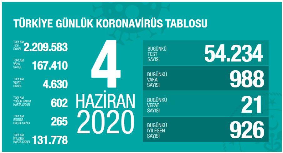 Korona Virüs Günlük Tablo 4 Haziran 2020