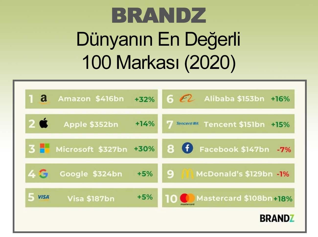 Dünyanın En Değerli 100 Markası (2020)