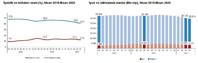 İşsizlik Ve İstihdam Oranı Nisan (2018 - 2020)