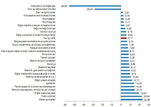 Yİ-ÜFE Yıllık Değişim (Kategorisel) - Haziran 2020