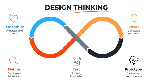 Tasarım Odaklı Düşünme