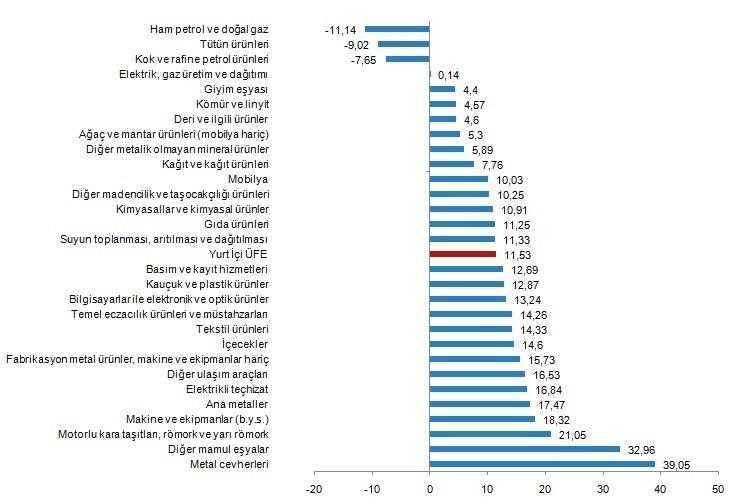 Yİ-ÜFE Yıllık Değişim (Kategorisel) - Ağustos 2020