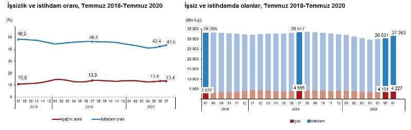 2020'nin Temmuz Ayında İşsizlik Ve İstihdam Oranı