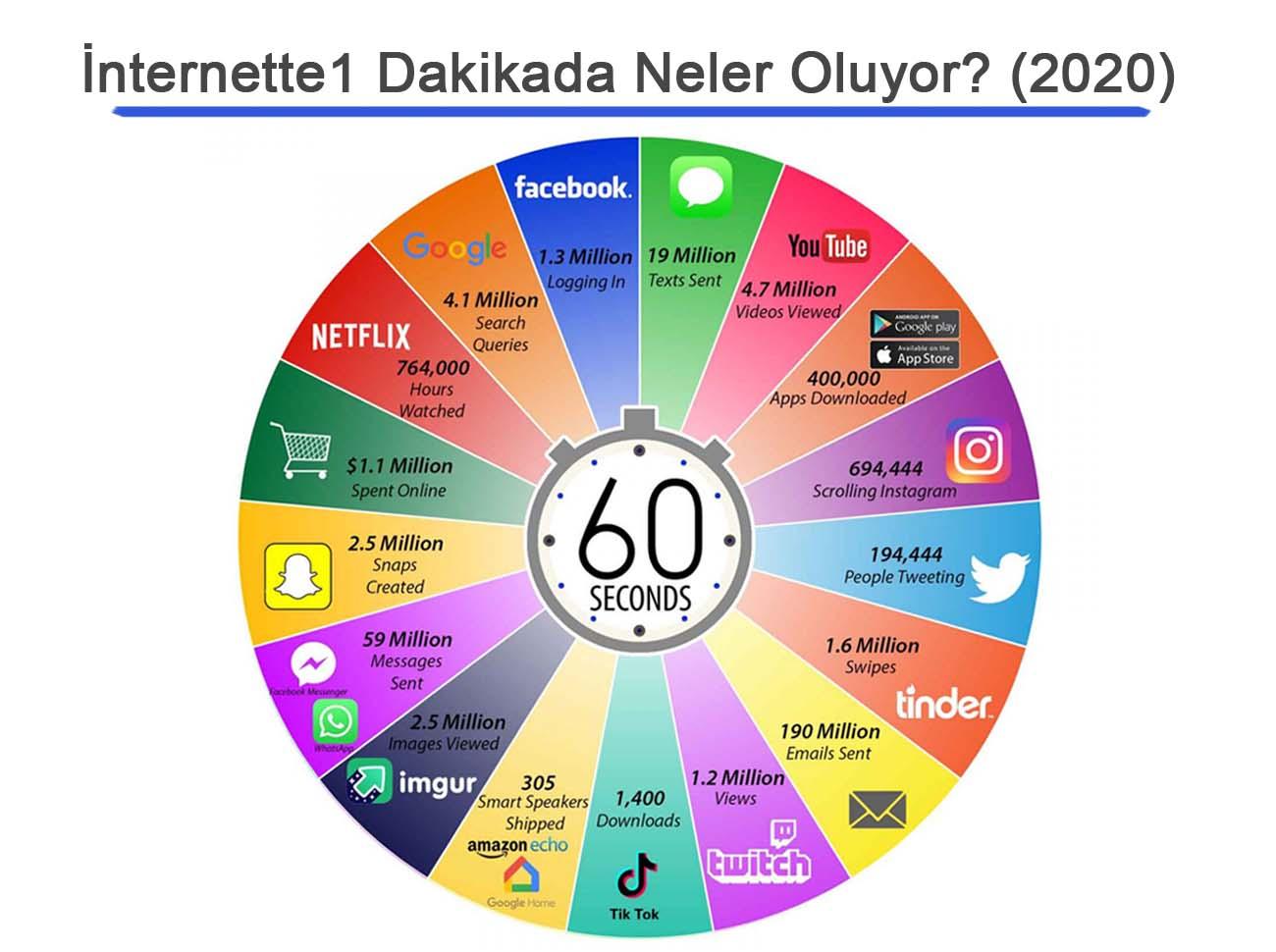 İnternette 1 Dakikada Neler Oluyor? (2020)