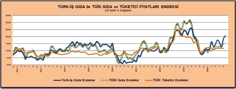 Türk İş Gıda Fiyatları Endeksi Ekim 2020