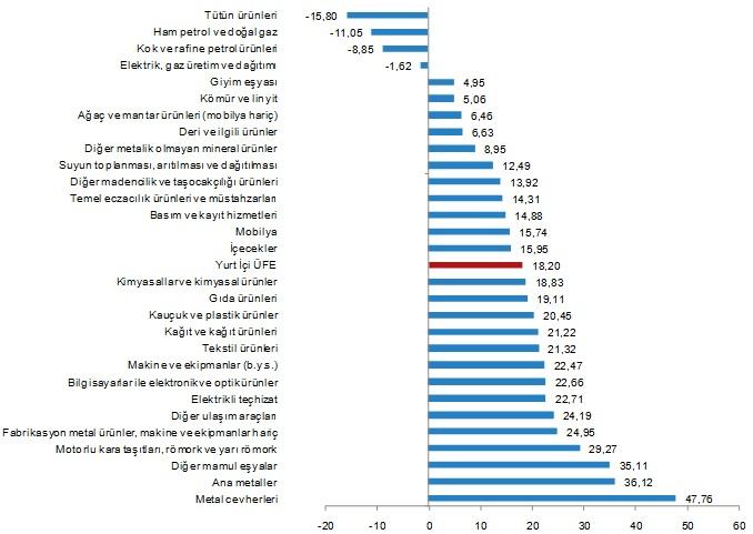 Yİ-ÜFE Yıllık Değişim (Kategorisel) - Ekim 2020
